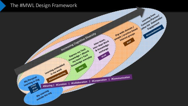 Confidential – Not to be Shared The #MWL Design Framework
