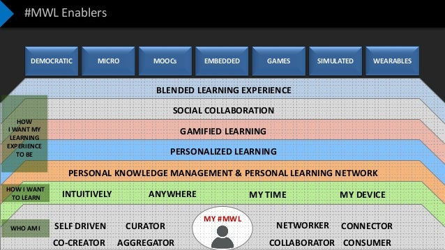Confidential – Not to be Shared BLENDED LEARNING EXPERIENCE SOCIAL COLLABORATION GAMIFIED LEARNING PERSONALIZED LEARNING #...