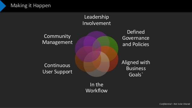 Confidential – Not to be Shared Making it Happen Leadership Involvement Defined Governance and Policies Aligned with Busin...