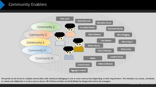 Confidential – Not to be Shared Community Enablers