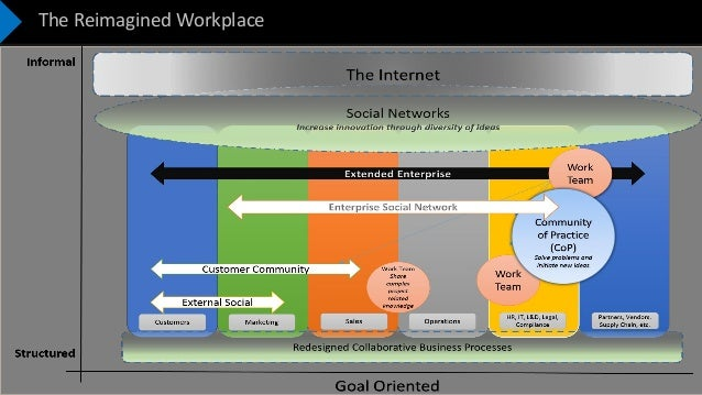 Confidential – Not to be Shared The Reimagined Workplace