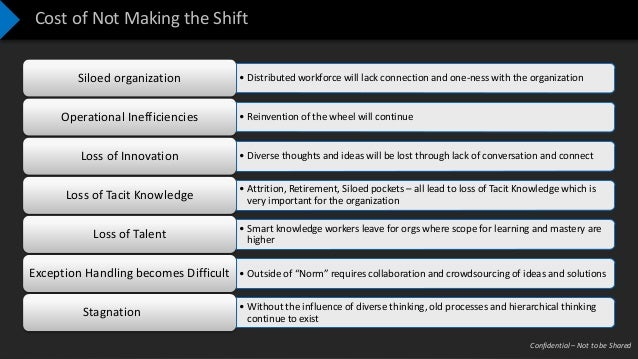 Confidential – Not to be Shared Cost of Not Making the Shift • Distributed workforce will lack connection and one-ness wit...