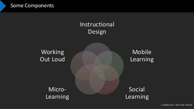 Confidential – Not to be Shared Some Components Instructional Design Mobile Learning Social Learning Micro- Learning Worki...