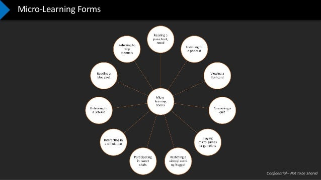 Confidential – Not to be Shared Micro-Learning Forms