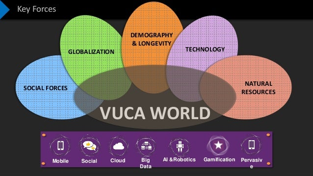 Confidential – Not to be Shared Key Forces VUCA WORLD Mobile Social Cloud Big Data AI &Robotics Gamification Pervasiv e SO...