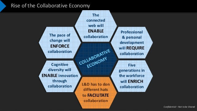Confidential – Not to be Shared Rise of the Collaborative Economy The pace of change will ENFORCE collaboration The connec...