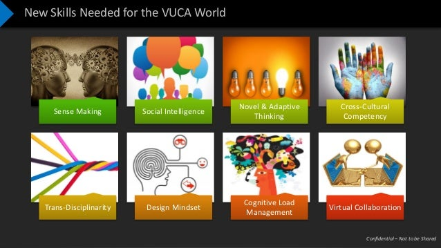 Confidential – Not to be Shared New Skills Needed for the VUCA World Sense Making Social Intelligence Novel & Adaptive Thi...