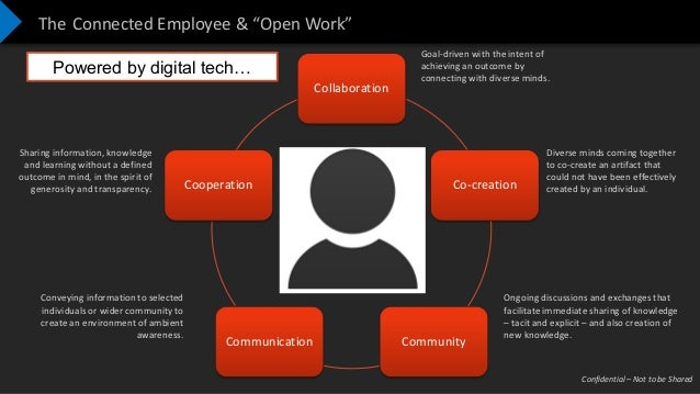 """Confidential – Not to be Shared The Connected Employee & """"Open Work"""" Collaboration Co-creation CommunityCommunication Coop..."""