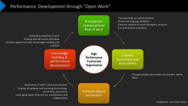 "Confidential – Not to be Shared Performance Development through ""Open Work"" Transparent conversational flow of work Conten..."