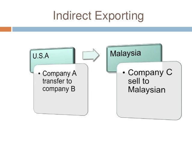 Modes of Entry into International Business