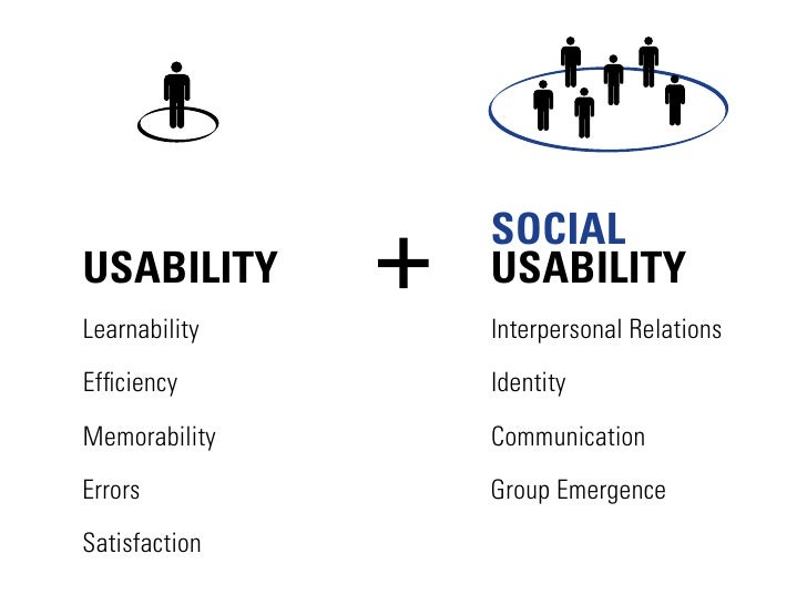 SOCIAL USABILITY      USABILITY Learnability   Interpersonal Relations Efficiency      Identity Memorability   Communicatio...