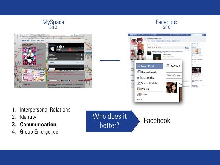 MySpace                          Facebook                   SITO                            SITO     1.   Interpersonal Re...