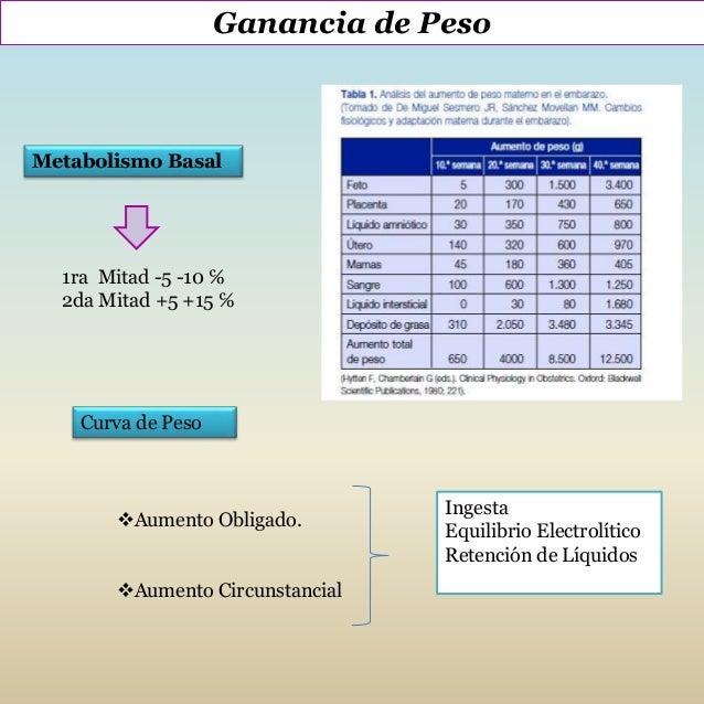 Modificaciones metabólicas y endocrinas en el embarazo . Slide 3