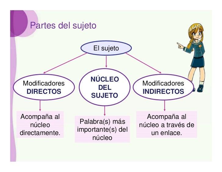 Partes del sujeto                      El sujeto                     NÚCLEO Modificadores                        Modificad...