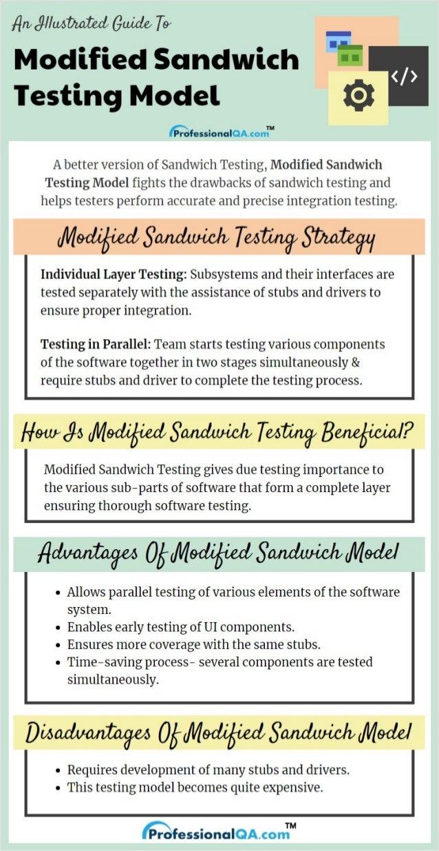 Modified Sandwich Testing Model