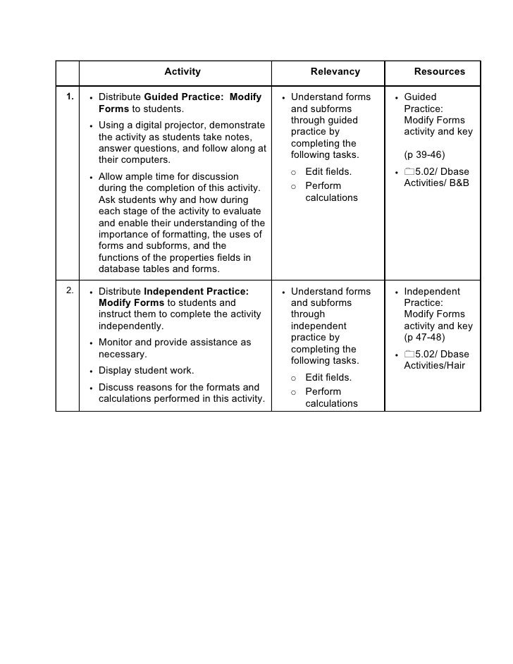 Activity                            Relevancy            Resources  1.   •   Distribute Guided Practice: Modify         • ...