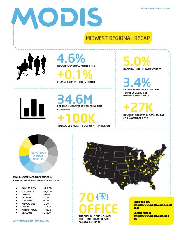 4.6%REGIONAL UNEMPLOYMENT RATE +0.1%CHANGE FROM PREVIOUS MONTH • KANSAS CITY +1,600 • COLUMBUS +1,000 • OMAHA +100 • DETRO...