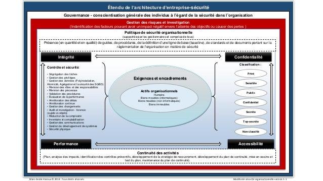 Étendu de l'architecture d'entreprise-sécurité Gouvernance - conscientisation générale des individus à l'égard de la sécur...