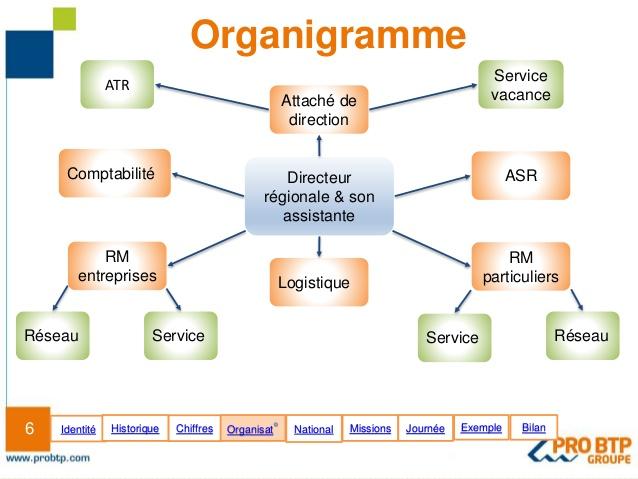 Organigramme entreprise exemple bu02 montrealeast for Organigramme online