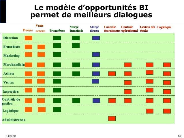 Le modèle d'opportunités BI permet de meilleurs dialogues Vente Process articles  Promotions  Marge franchisés  Marge dire...