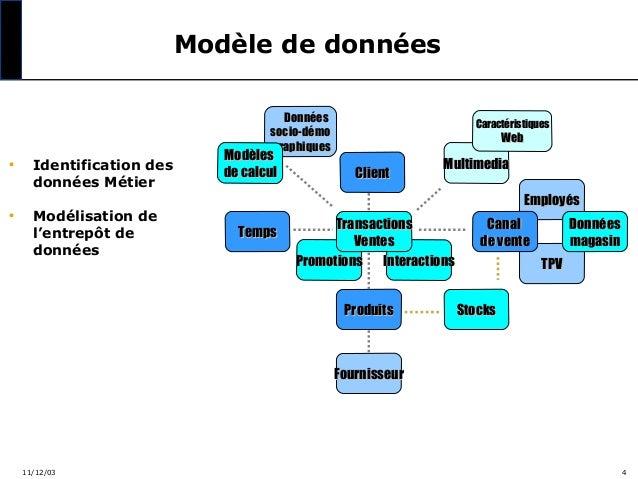 Modèle de données Données socio-démo graphiques  •  •  Identification des données Métier Modélisation de l'entrepôt de don...