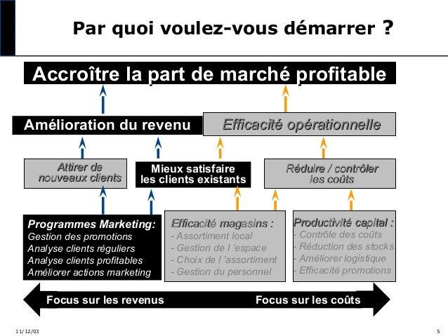 Par quoi voulez-vous démarrer ?  Accroître la part de marché profitable Amélioration du revenu Attirer de nouveaux clients...