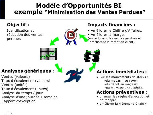 """Modèle d'Opportunités BI exemple """"Minimisation des Ventes Perdues"""" Objectif :  Impacts financiers :  Identification et réd..."""