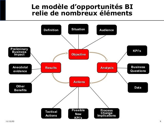 Le modèle d'opportunités BI relie de nombreux éléments Definition Definition  Preliminary Preliminary Business Business Im...