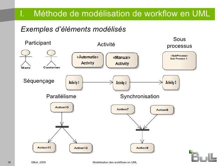 mod233lisation de workflow en uml