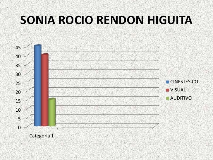 SONIA ROCIO RENDON HIGUITA<br />