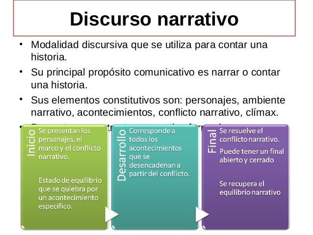 Discurso narrativo • Modalidad discursiva que se utiliza para contar una historia. • Su principal propósito comunicativo e...