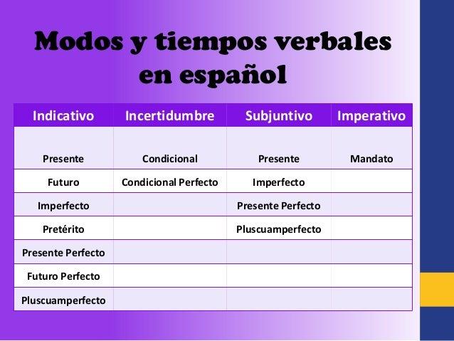 Usos del Pretérito Imperfecto de Subjuntivo | Proyecto San ...