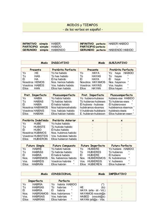 Modos Y Tiempos Verbales Espanol Ingles