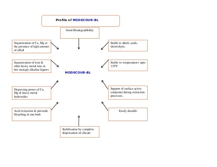 Modscour bl Slide 2