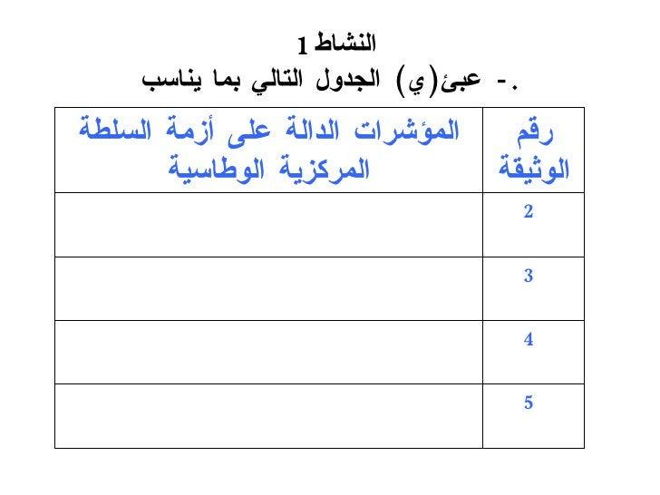 النشاط 1   -   عبئ ( ي )  الجدول التالي بما يناسب . 5 4 3 2 المؤشرات الدالة  على أزمة السلطة المركزية الوطاسية رقم الوثيقة
