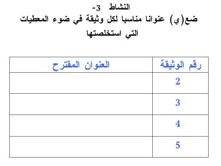 النشاط  3-   ضع ( ي )  عنوانا مناسبا لكل وثيقة في ضوء  المعطيات  التي استخلصتها   5 4 3 2 ا لعنوان المقترح رقم الوثيقة