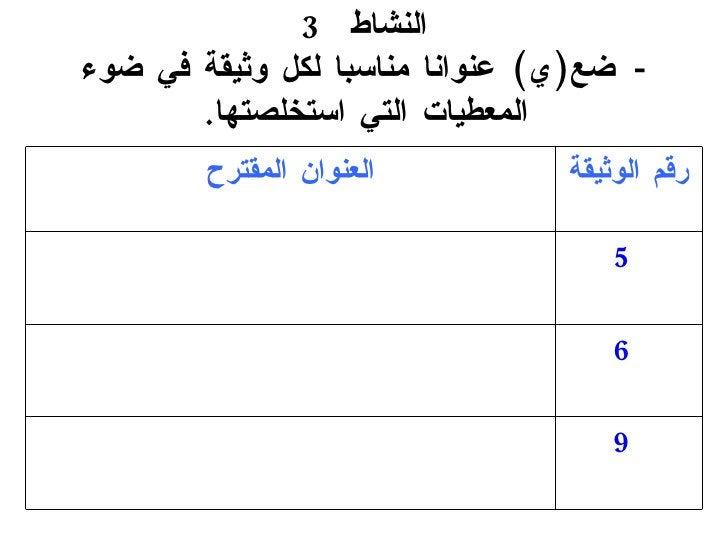النشاط  3 -   ضع ( ي )   عنوانا مناسبا لكل وثيقة في ضوء  المعطيات  التي استخلصتها . 9 6 5 ا لعنوان المقترح رقم الوثيقة