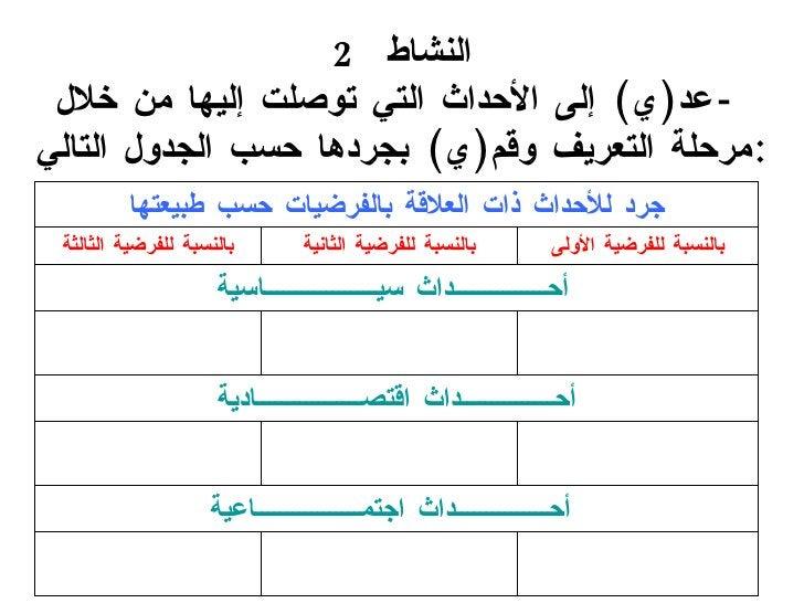 النشاط  2  - عد ( ي )  إلى الأحداث التي توصلت إليها من خلال مرحلة التعريف وقم ( ي )  بجردها حسب الجدول التالي : أحــــــــ...