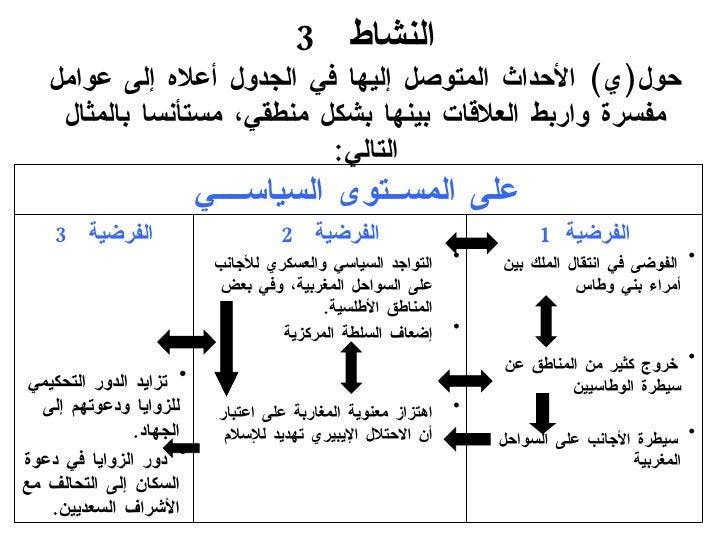 النشاط  3 حول ( ي )  الأحداث المتوصل إليها في الجدول أعلاه إلى عوامل مفسرة واربط العلاقات بينها بشكل منطقي، مستأنسا بالمثا...