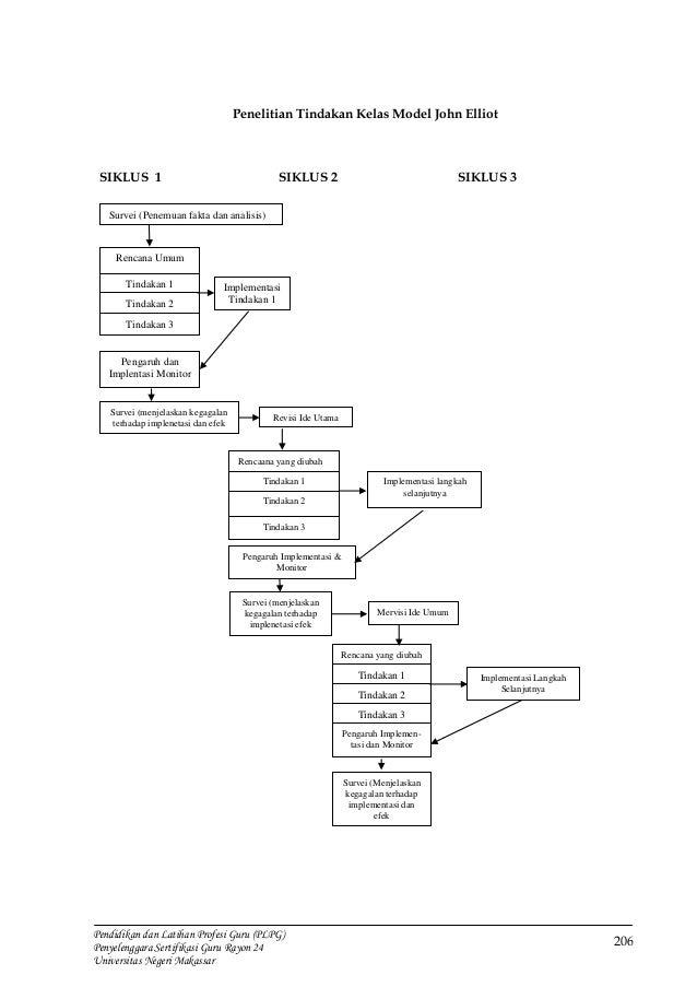 Modul plpg penelitian tindakan kelas tindakan observasi refisi rencana refleksi 10 ccuart Gallery