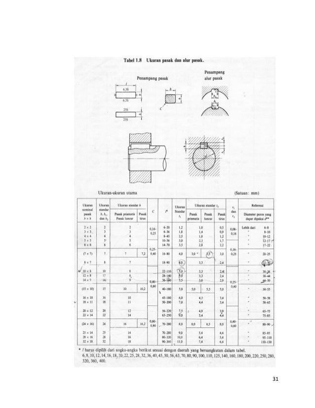 Elemen mesin modul 1 perencanaan poros 31 ccuart Gallery