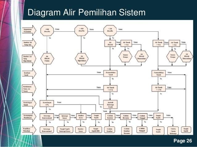 Kriteria pengelolaan air limbah diagram alir ccuart Gallery