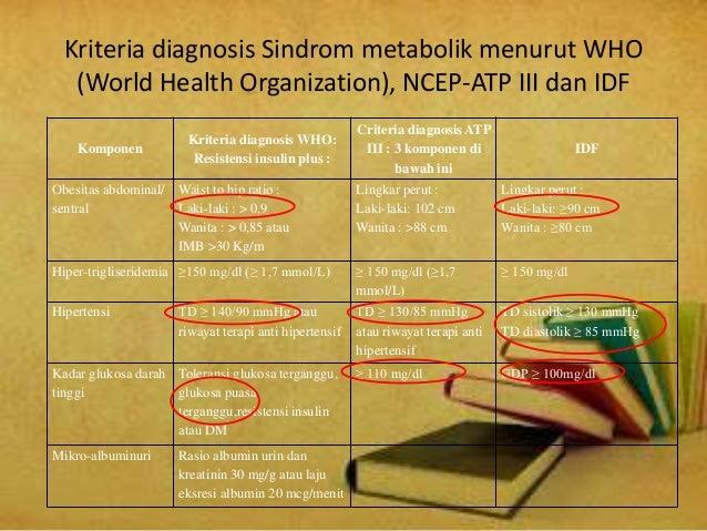 Faktor-Faktor Risiko Sindrom Metabolik pada Pekerja Wanita
