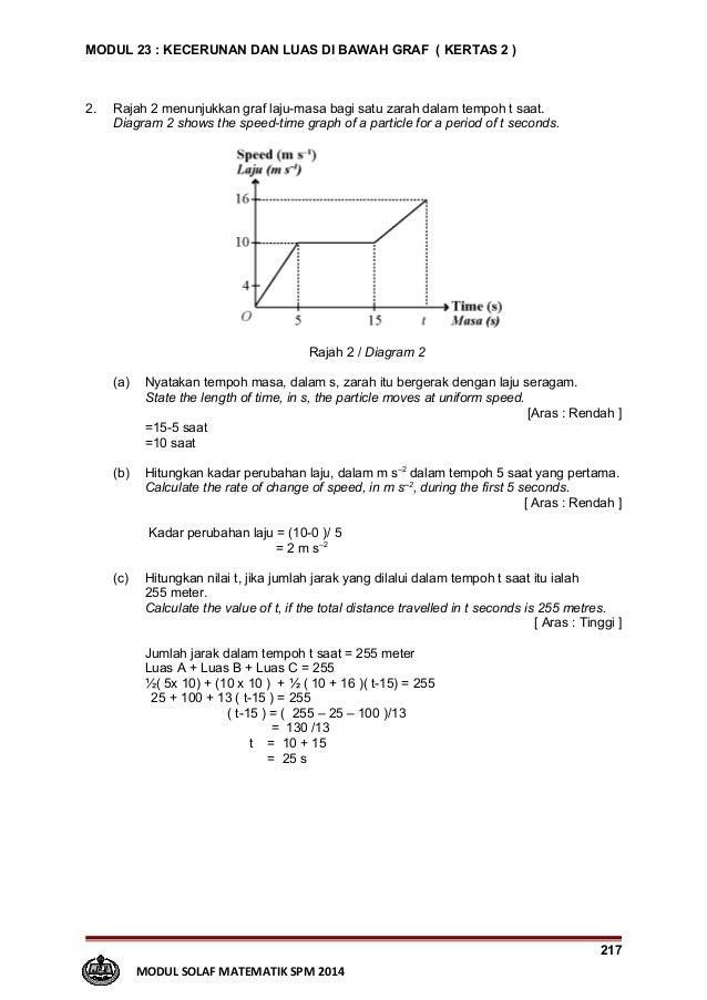 Kecerunan Bawah Graf Math Modern Spm Contoh Jawapan