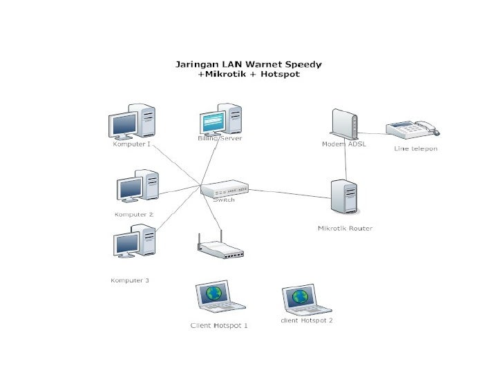 Rancangan jaringan komputer ccuart Image collections