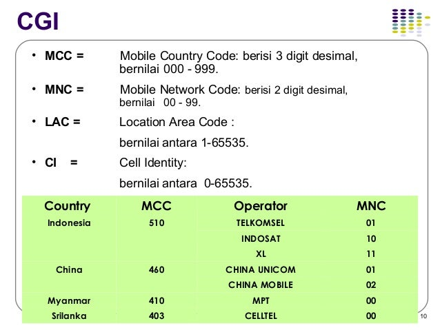 Network Country Information