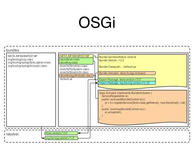 OSGi  META-INF/MANIFEST.MF  Bundle-SymbolicName: store.fs  store/Store.class  store/Key.class  store/fs/StoreImpl.class  s...
