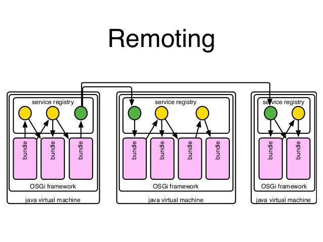 Remoting  service registry  OSGi framework  java virtual machine  bundle  bundle  bundle  service registry  bundle  bundle...