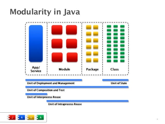Image result for Modularity in java