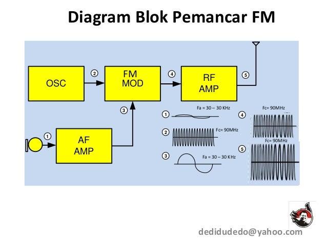Modulasi 1 diagram blok pemancar fm ccuart Image collections